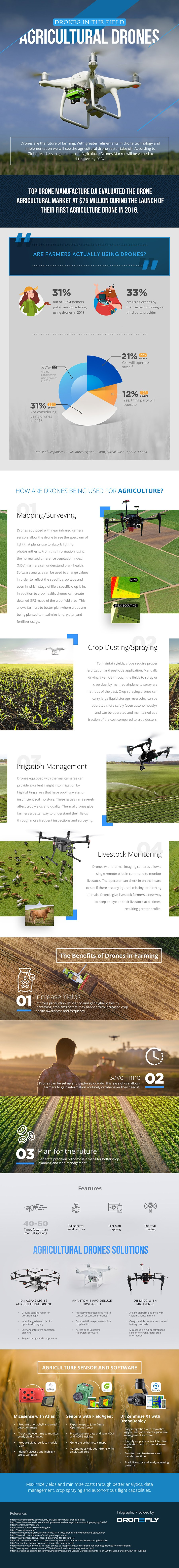 Infographic - Agriculture Drones